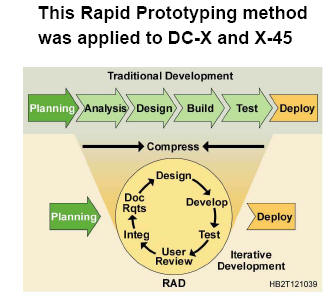 Rapid Prototyping Method
